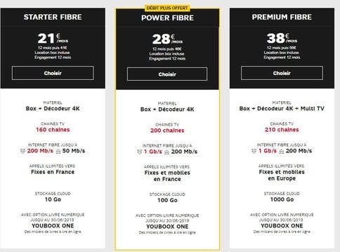 Les box Internet SFR pour profiter de la promo RMC Sport + BeIN Sports