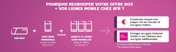Souscrire une box et un mobile chez SFR : quels avantages ?