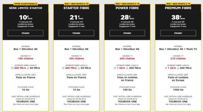 Internet SFR à petit prix : la série limitée SFR Starter à 10 euros par mois.