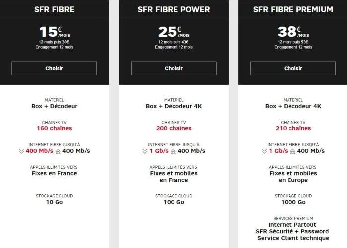Les offres box Internet SFR en août 2019
