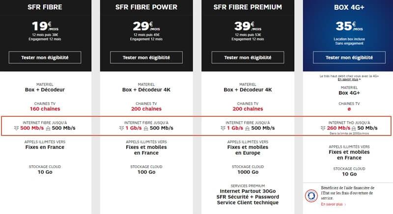 Hausse de débit sur les offres fibre de SFR en février 2020