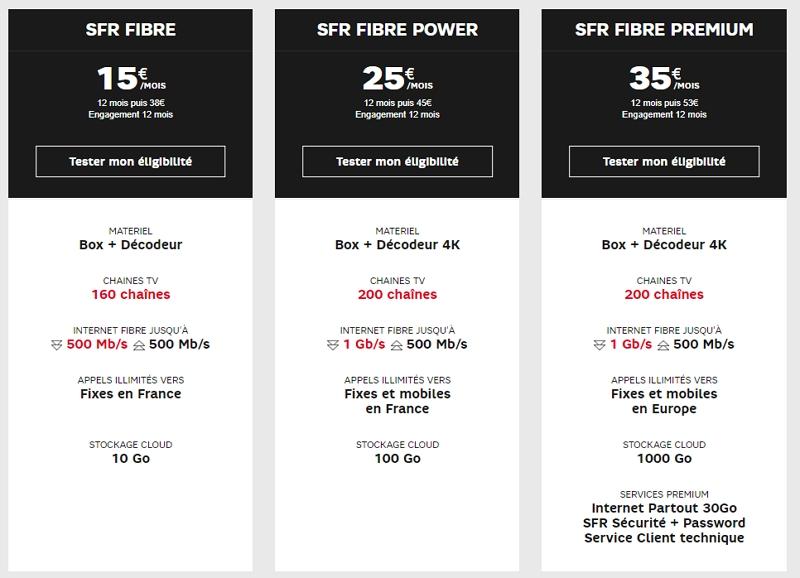 Les prix et caractéristiques des offres box fibre SFR en février 2020