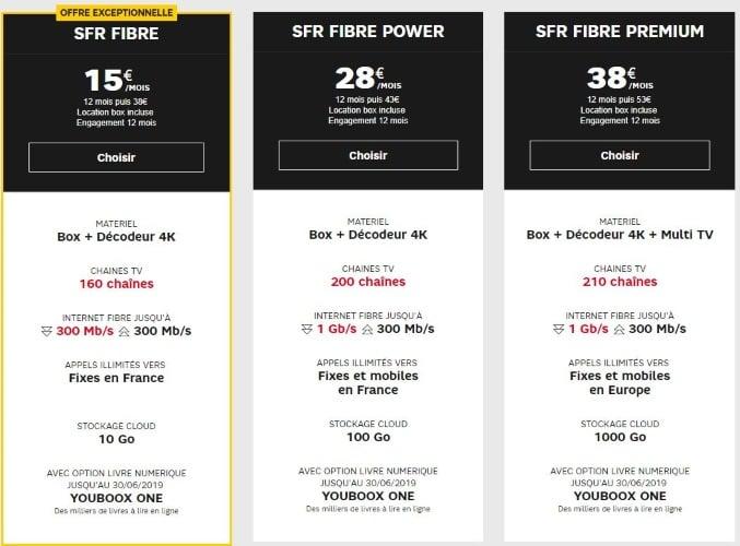 La fibre SFR en promotion