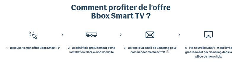 Le parcours de commande de la bbox avec smart TV Samsung
