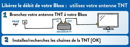 Branchement du décodeur Bouygues en TNT