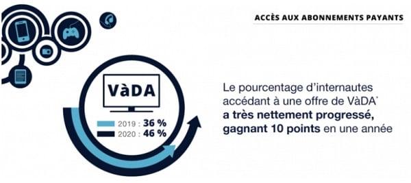 46% des internautes français déclarent accéder à un abonnement payant de vidéo à la demande pendant la période de confinement