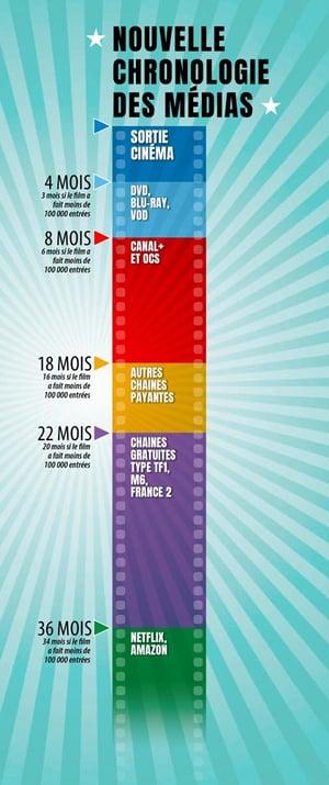 La chronologie des médias est une exception culturelle française