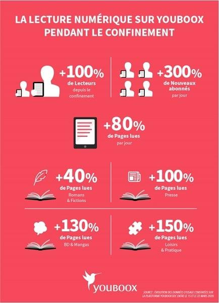 Youboox enregistre 300% d'abonnés en plus tous les jours