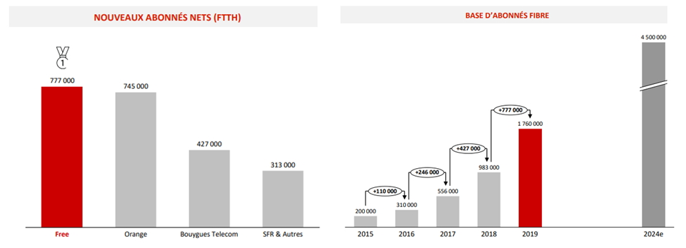 La hausse des abonnes fibre Free en 2019