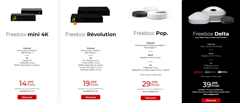 Les offres fibre Free en juillet 2020