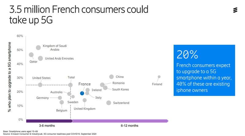 Etude 5G Ericsson : 3,5 millions de Français abonnés d'ici un an