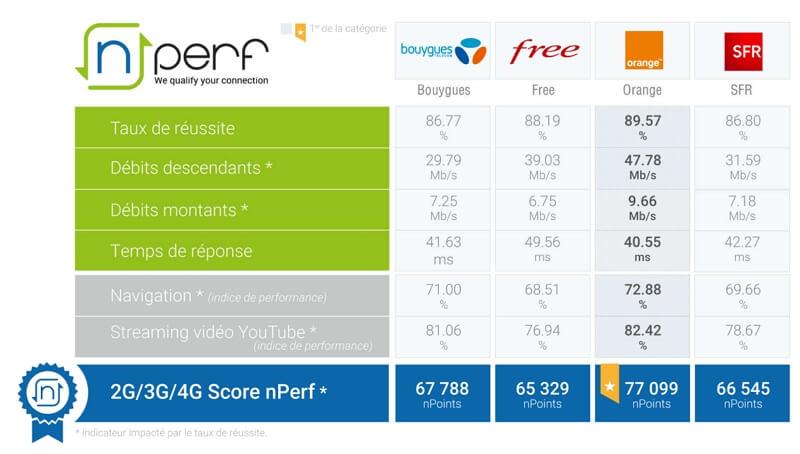 Meilleur réseau Internet mobile en 2020 : baromètre nPerf