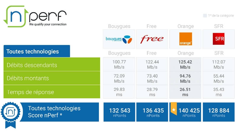 Classement nPerf du meilleur opérateur Internet en 2020