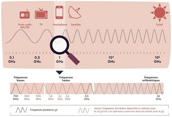Les ondes de la 5G ne représentent pas un danger pour la santé