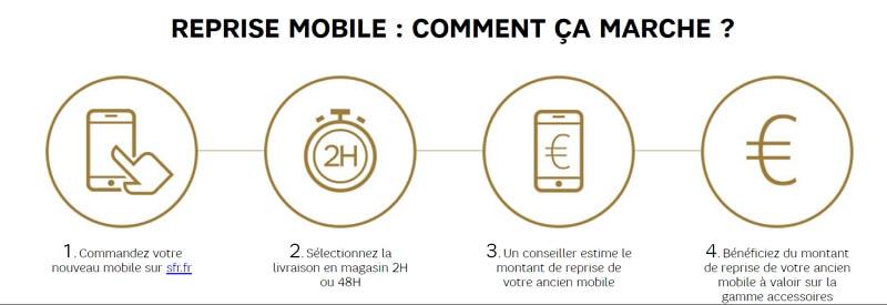 Reprise mobile chez SFR : comment ça marche ?