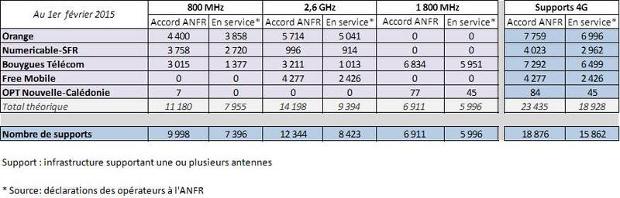 resultats de la 4G au 1er fevrier 2015
