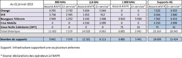 resultats de la 4G au 1er janvier 2015