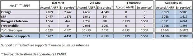 résultats de l'anfr au 1er mai 2014