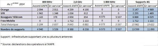 résultat du déploiement 4g au 1er mars 2014
