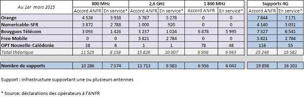 résultats de l'anfr sur le déploiement 4g en mars 2015