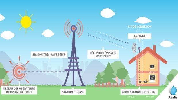 La 4G fixe schéma d'Alstatis