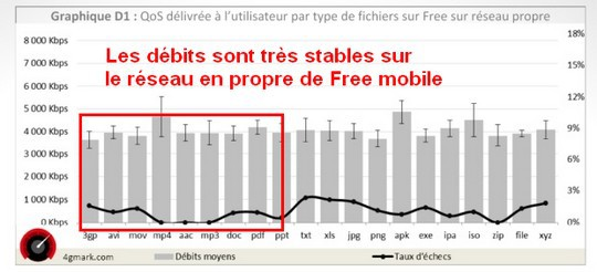 Mesures 4G Mark de Free sur son réseau mobile en propre