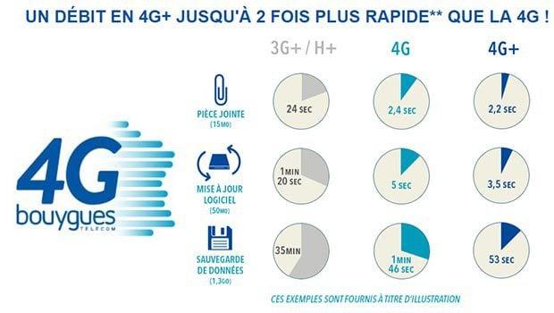 Les plus de la 4G+