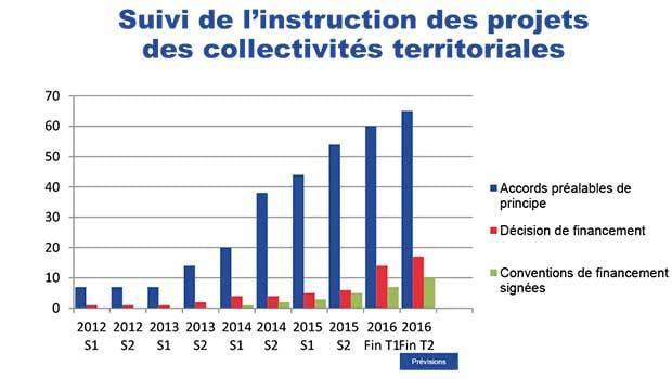 97 départements engagés dans le Plan France THD