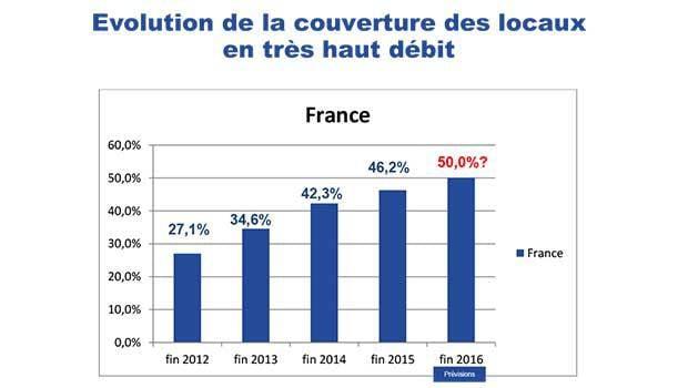 46,2% de la population française éligible au THD
