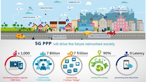 La 5G et ses usages