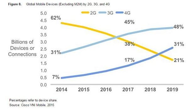 Prévisions Cisco : la 2G en chute libre
