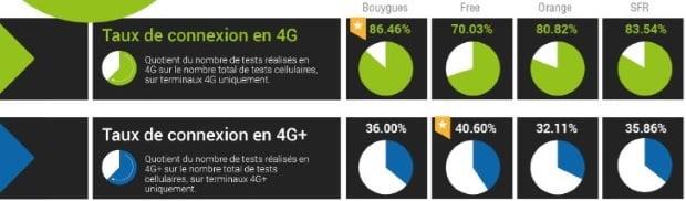 La 4G la plus disponible chez Bouygues
