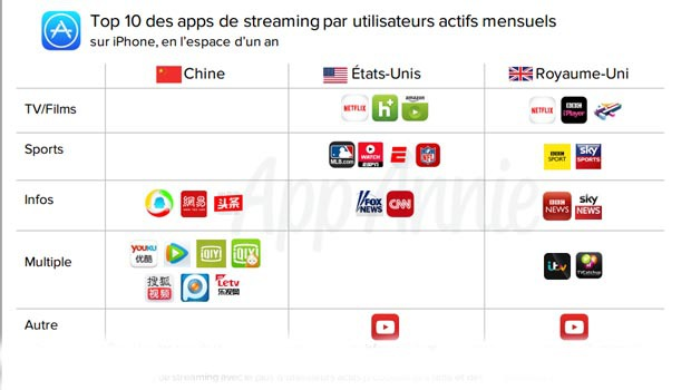 top des applications de streaming par utilisateurs actifs