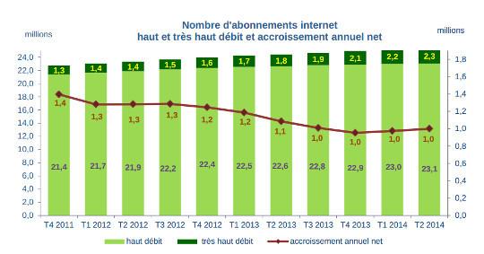les abonnements fixes au deuxième trimestre 2014