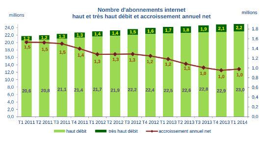 nombre de forfaits internet fixe