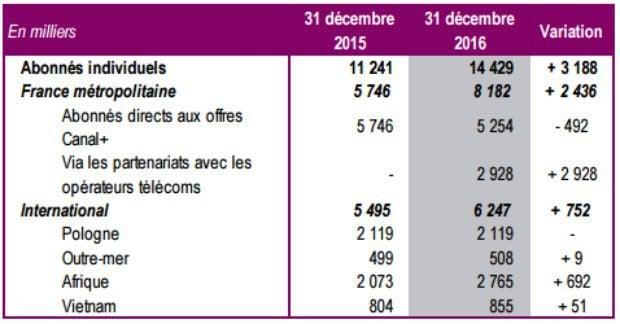Canal+ : baisse des abonnements en 2016
