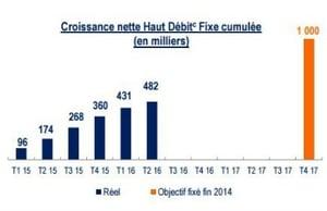 Evolution des abonnés fixe de Bouygues
