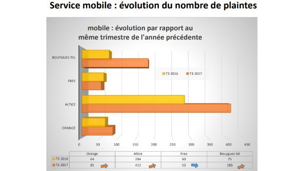 Observatoire des plaintes AFUTT au T3 2017 : mobile