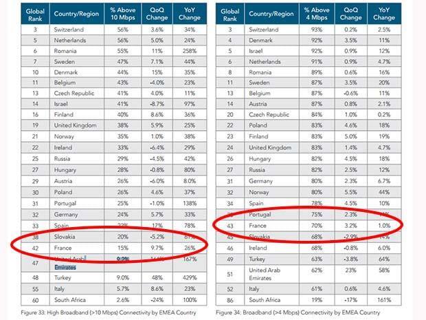 La France, pas si bien placée dans les débits Internet moyens...
