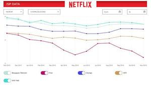 débits Netflix par FAI