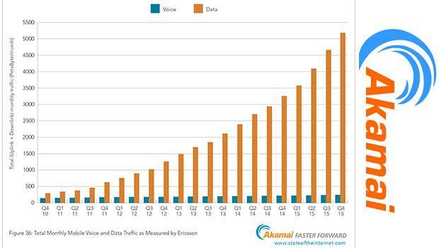 La consommation de data mobile explose, plus de 5200 Petabytes mensuels au T4 2015