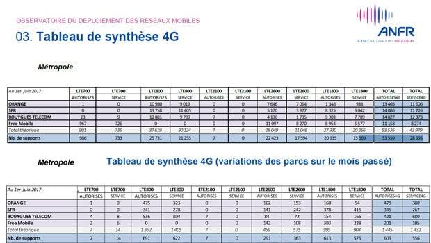 Activations 4G selon l'ANFR depuis 2012