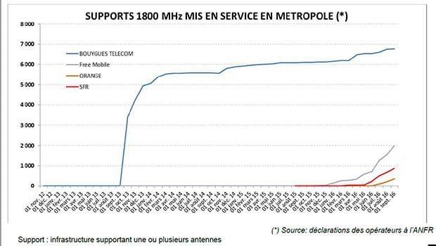 ANFR bilan sur le 1800 MHz