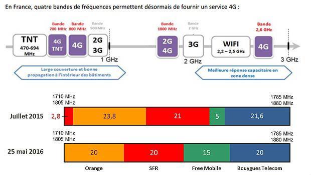 Les fréquences 4G