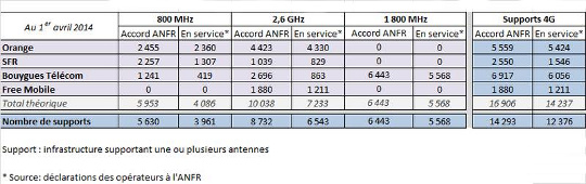 resultats observatoire antennes 4g ANFR