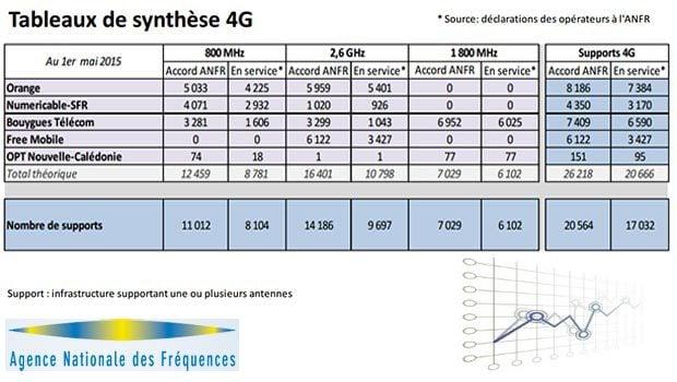 Déploiement des supports 4G ANFR avril 2015
