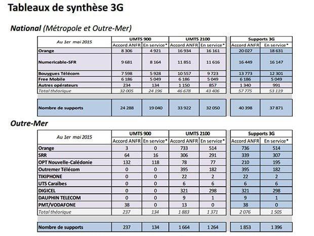 Déploiement des supports 3G ANFR avril 2015