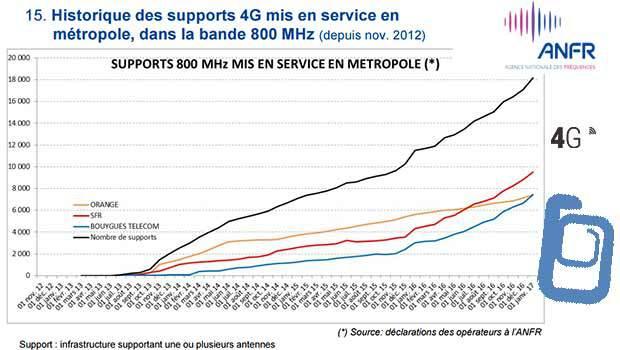 ANFR les sites 800 MHz déployés depuis 2012