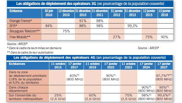 Les obligations de couverture données par l'ARCEP pour la couverture mobile
