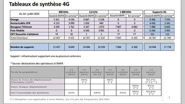 Les supports 4G par opérateurs